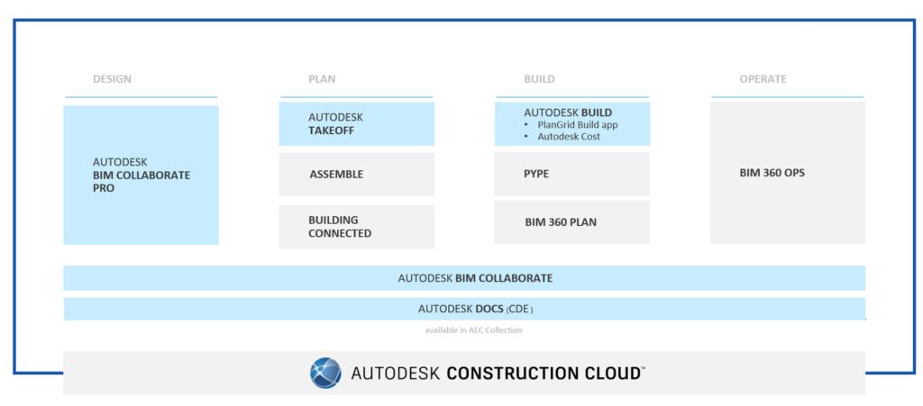 Єдине середовище загальних даних Autodesk Construction Cloud